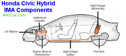 HYBRID: Honda Civic Hybrid Battery problems