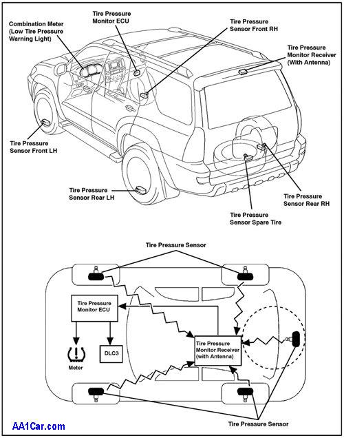 Tpms Tire Tressure Monitor Sensor Lukmangaru Com